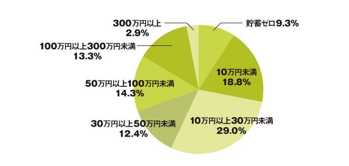 学生の貯金額の画像