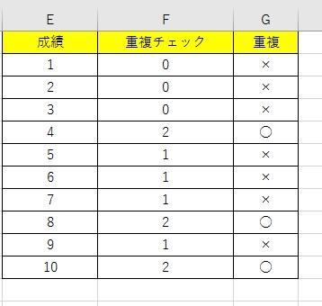 COUNTIF関数とIF関数の組み合わせで重複数を抽出する手順4