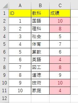 重複データに色を付ける手順3