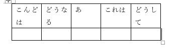 幅が狭く文字が改行された表