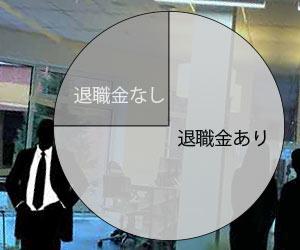 4社に1社は退職金なしの円グラフ