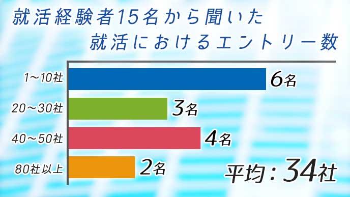 就活経験者15名から聞いた就活におけるエントリー数の統計グラフ