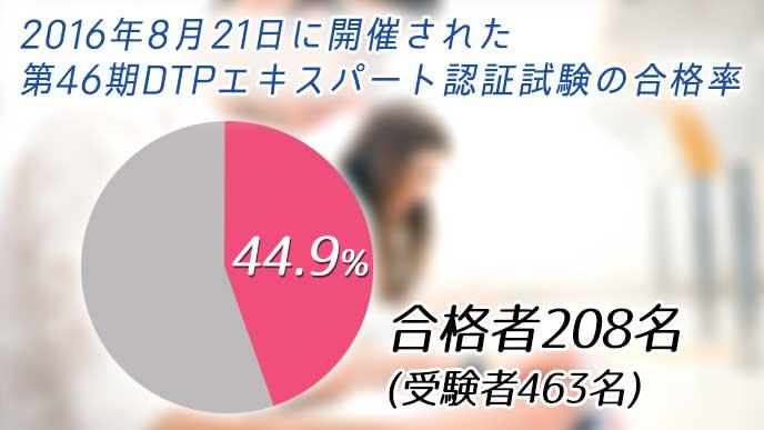 第46期DTPエキスパート認証試験の合格率