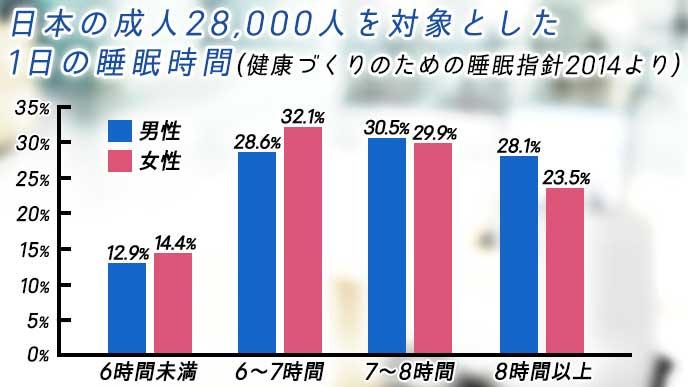 日本の成人28,000人を対象とした1日の睡眠時間