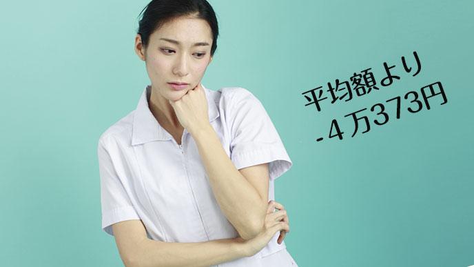 訪問看護師の給料平均は低いと嘆く看護師