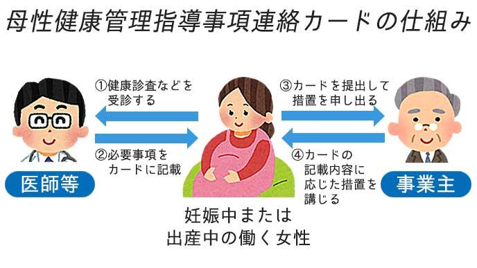母性健康管理指導事項連絡カードの仕組みを解説したイラスト