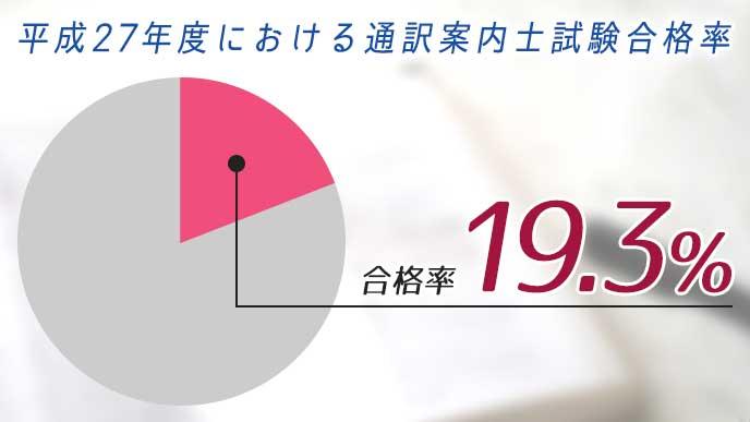 平成27年度における通訳案内士試験合格率を示したグラフ
