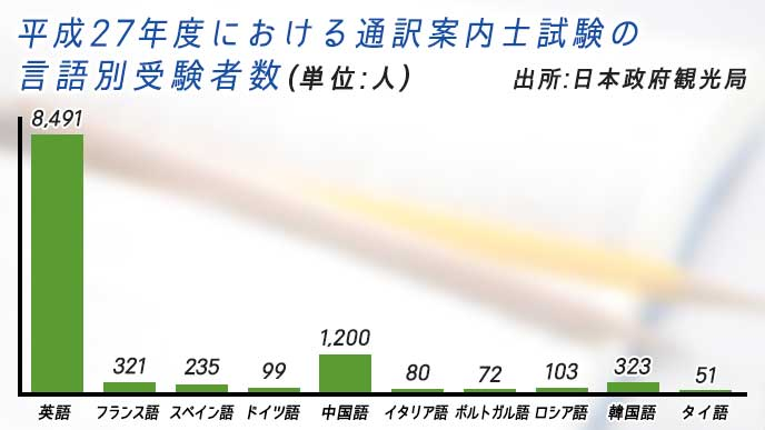 平成27年度における通訳案内士試験の言語別受験者数を示したグラフ