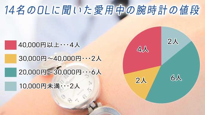 14名のOLに聞いた愛用中の腕時計の値段を示したグラフ