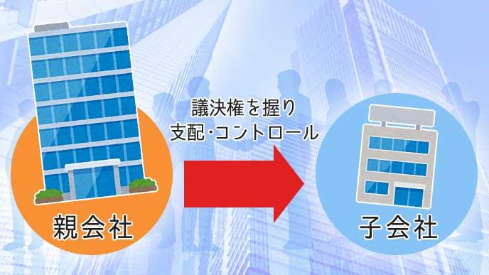 企業ビルのイラストと親会社と子会社の定義を解説