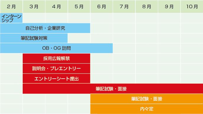 グラフ:2月~12月までの予定表