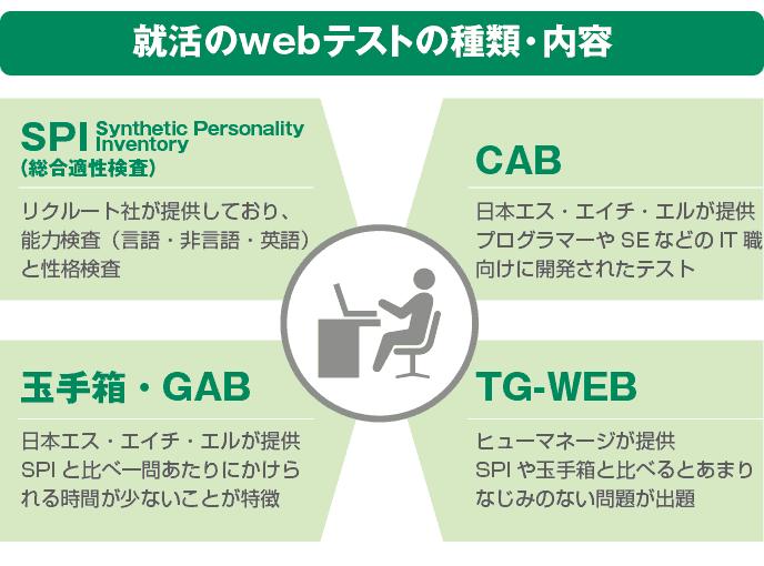 図解:就活のwebテストの種類・内容