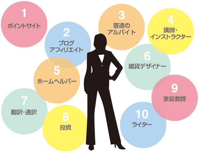 図解:OLにおすすめの副業10選