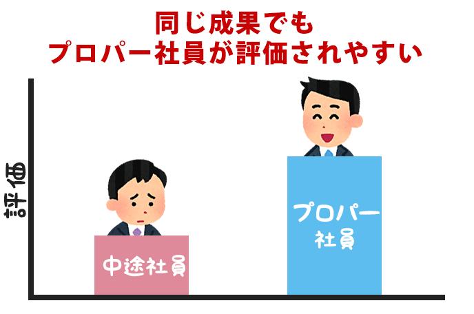 プロパー社員と中途社員の評価の違いを説明したイラスト