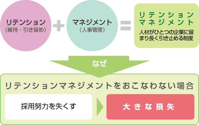 図解:リテンションマネジメント