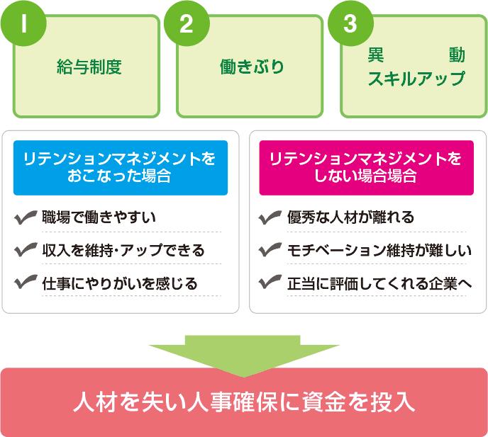 図解:リテンションマネジメントを考える際のポイント