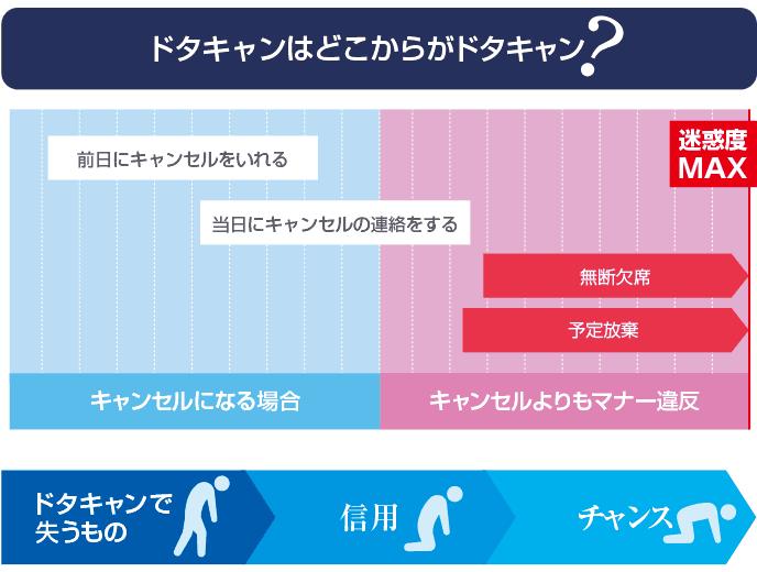 図解:キャンセルとドタキャンの範囲とリスク。ドタキャン後のマナーのポイント