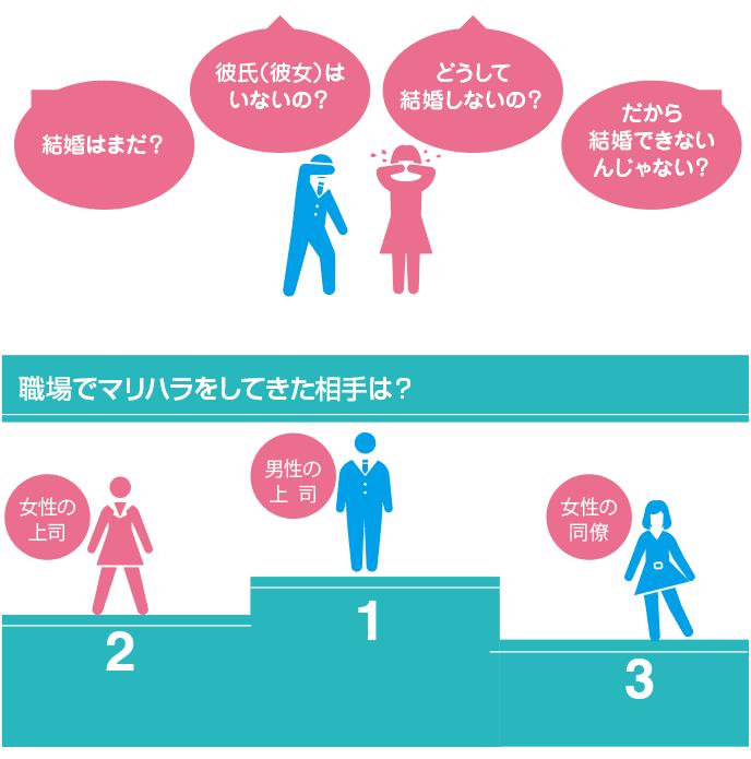 図解:マリハラの原因とマリハラ