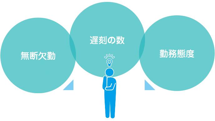 図解:アルバイトでの普段の態度を考える3つのこと