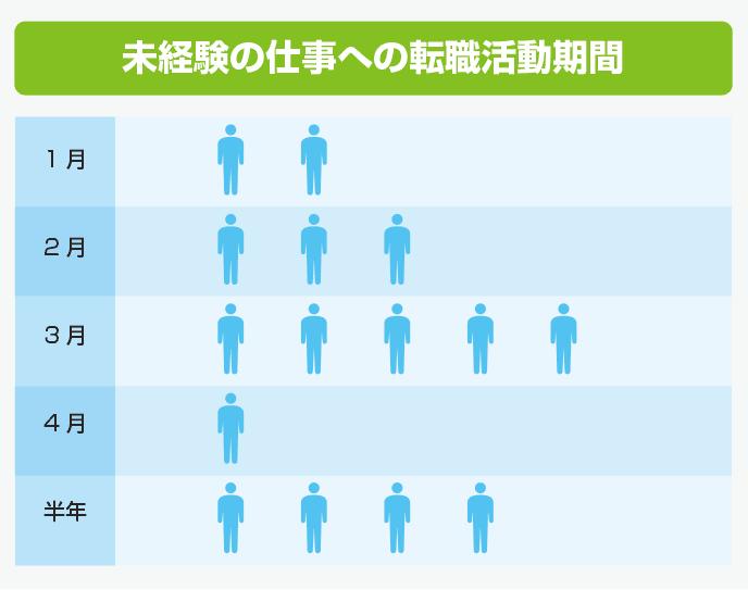 図解:未経験の仕事への転職活動期間月別人数