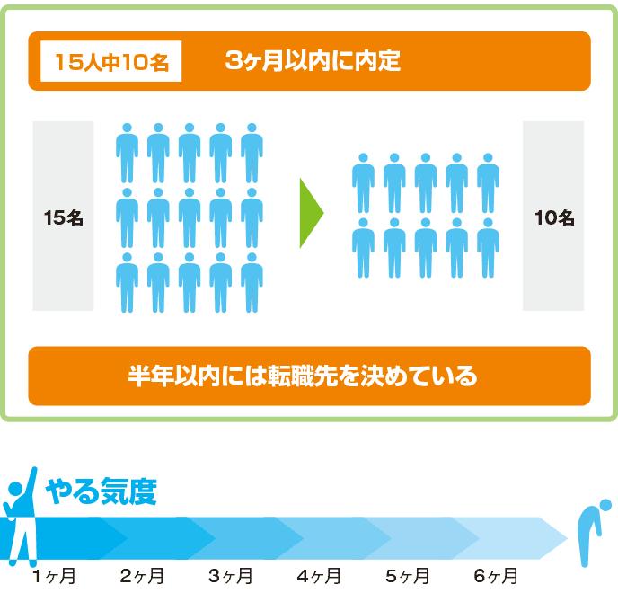図解:未経験の転職者の内定数とやる気度メーター