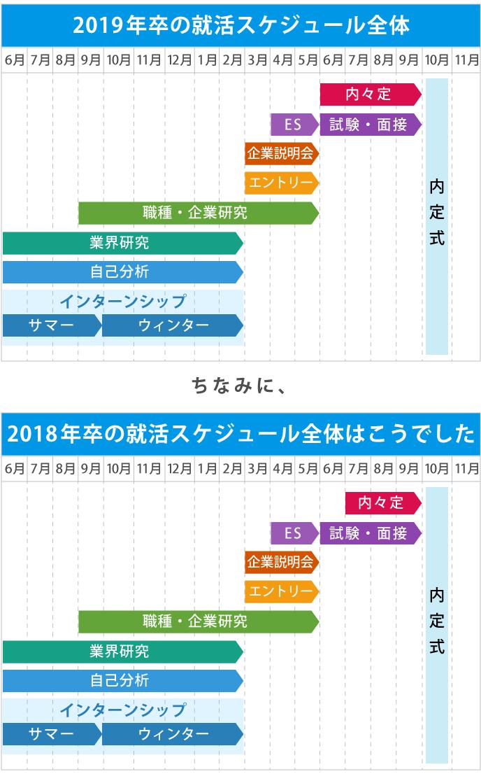 2019年卒、2018年卒の就活時期スケジュールを図示