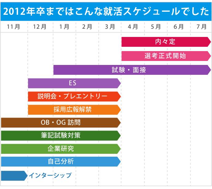 2012年卒までの就活時期スケジュールを図示