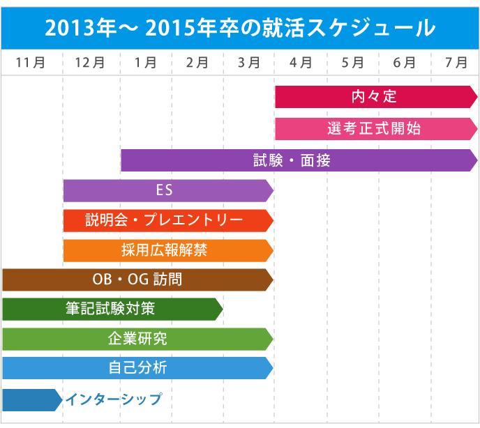 2013年~2015年卒の就活時期スケジュールを図示