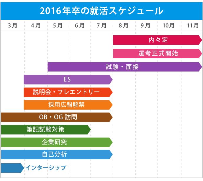 2016年卒の就活時期スケジュールを図示