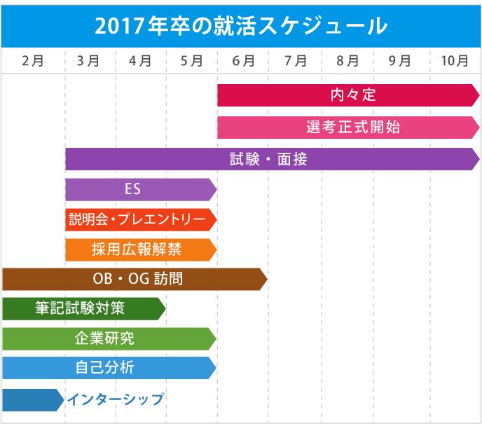 2017年卒の就活時期スケジュールを図示