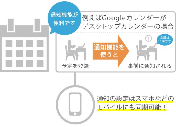 Googleカレンダーの通知機能を説明