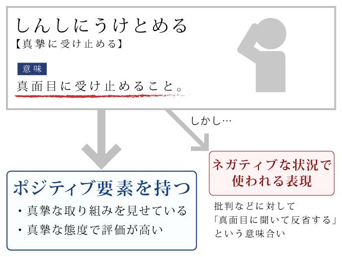 「真摯に受け止める」の意味を説明したイラスト
