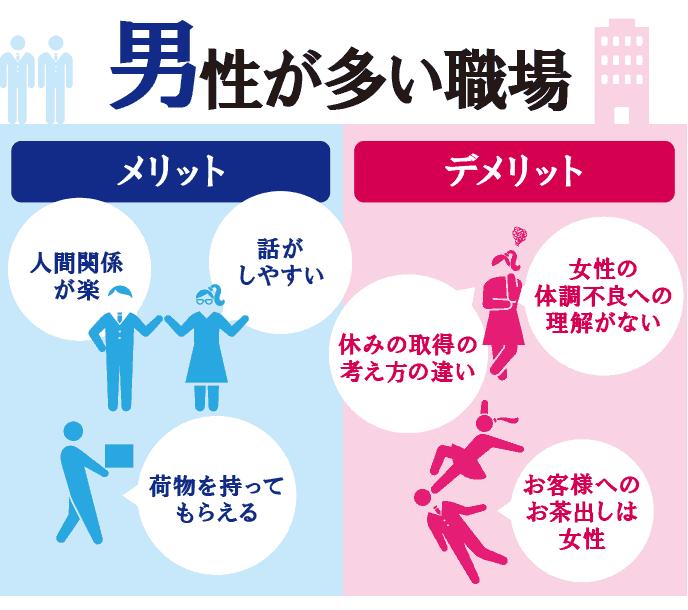 図解:男性が多い職場に勤めるメリットとデメリット