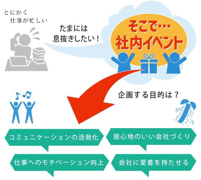 社内イベントを企画する目的と得られる効果をまとめたイラスト