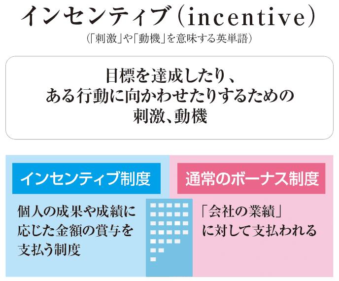 図解:インセンティブ制度とは