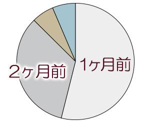 辞職申告の時期グラフ