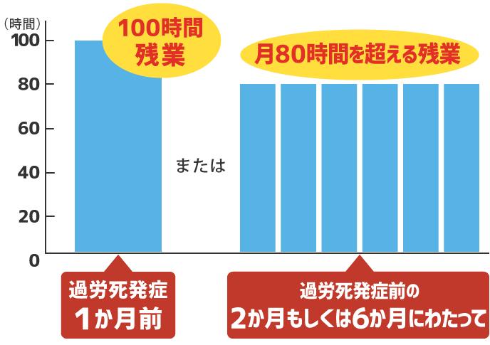 過労死ラインの基準を表したグラフ