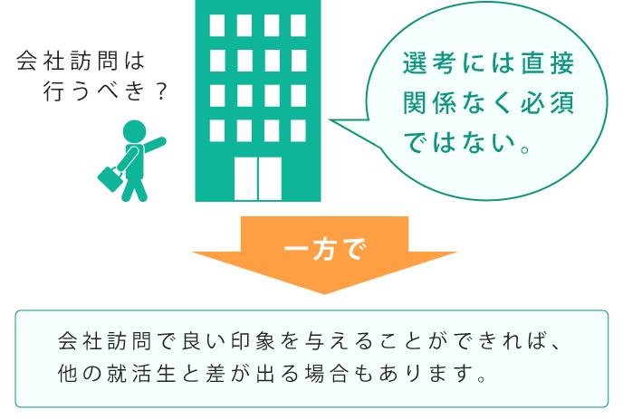 就活での会社訪問について説明