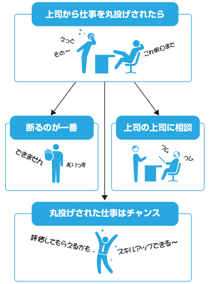 図解:上司から仕事を丸投げされた場合の対応