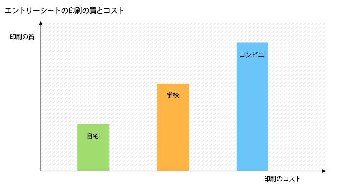 「エントリーシートの印刷の質とコスト」の図