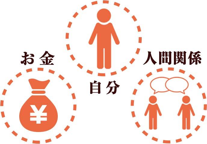 アルバイトが辛いと感じる3つの理由理由:人間関係、お金、自分の問題
