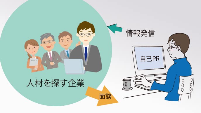 逆求人の構図とは、学生側からの情報発信