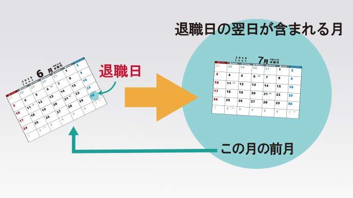 退職日の翌日が含まれる月の前月までを社員から徴収する