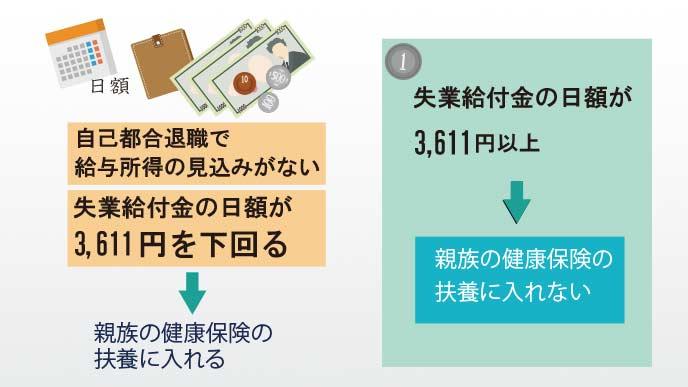 日額3611円が基準