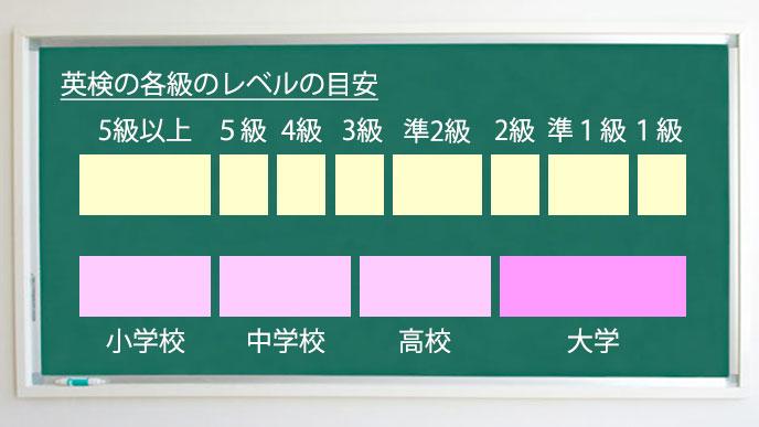 英検の各級のレベルの目安の図解