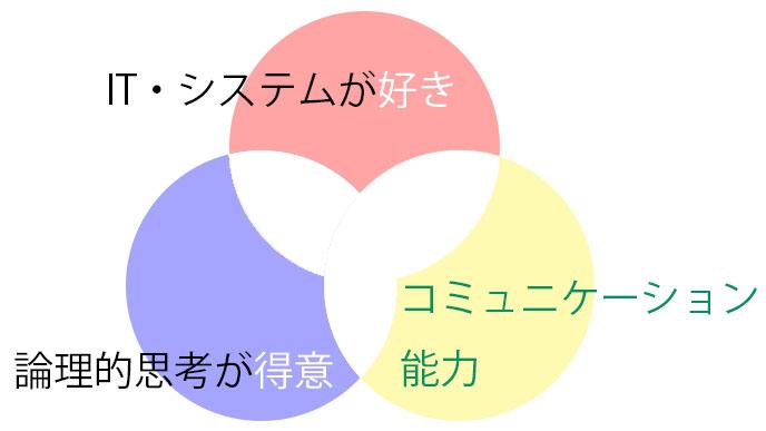 適性をアピールするパイントの図解
