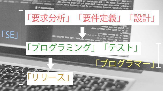 SEの仕事の範囲の図解