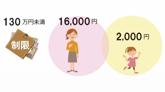 子供の分が2千円