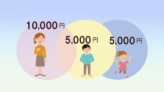 子供は一律5千円です