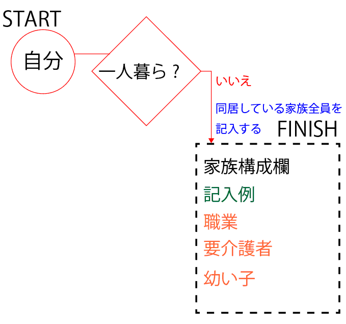 家族構成欄のフロート図